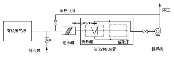 催化燃烧设备原理