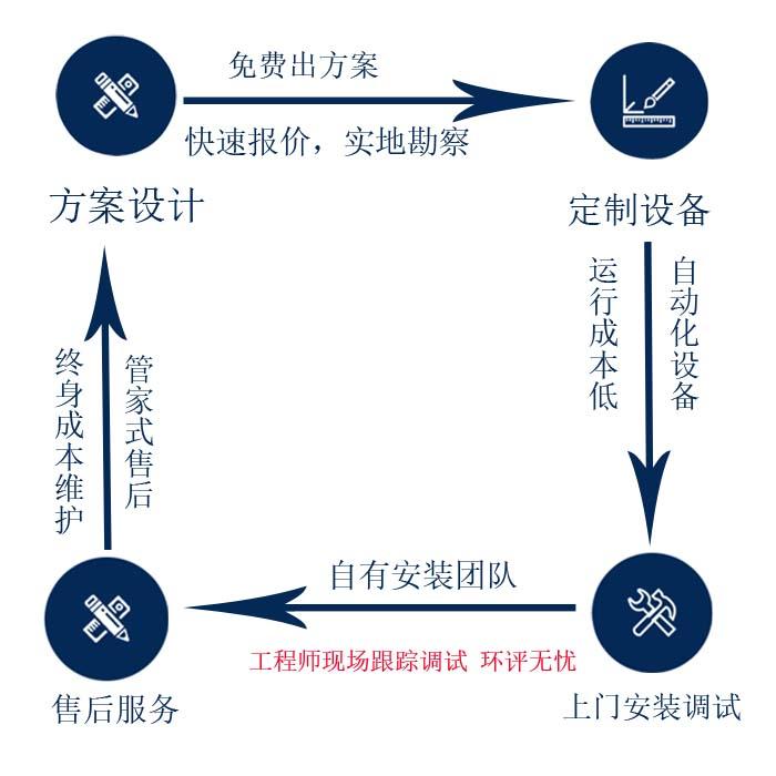 韵蓝环保服务流程图