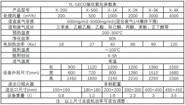 催化燃烧设备净化装置(YL-GECO)选型参数